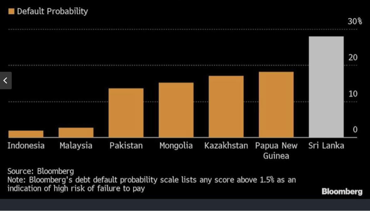 Bloomberg: Asia's Highest Default Risk Spotlights Sri Lanka Debt Worry